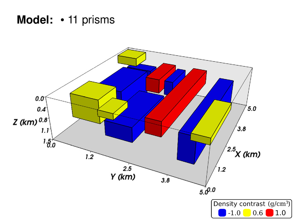 Model: ● 11 prisms