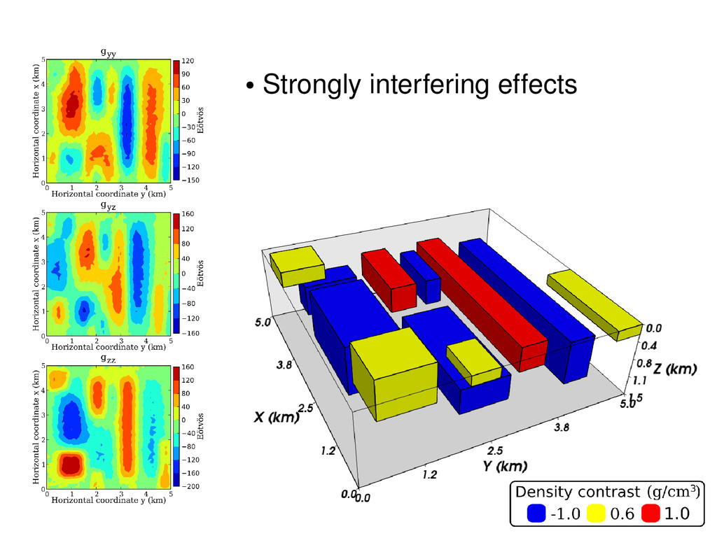 ● Strongly interfering effects