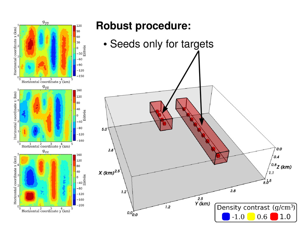Robust procedure: ● Seeds only for targets