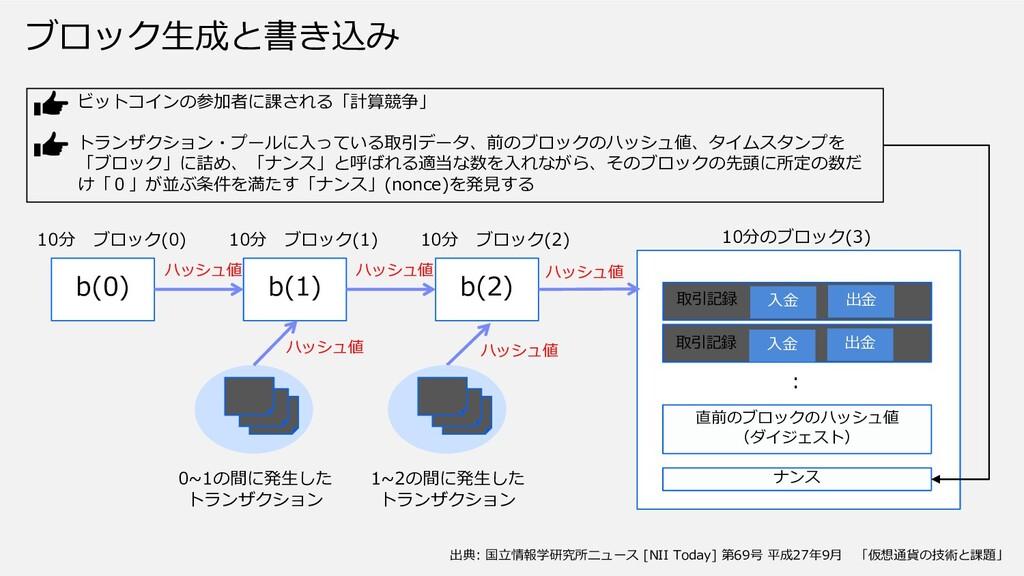 ブロック⽣成と書き込み b(0) b(1) b(2) 0~1の間に発⽣した トランザクション ...