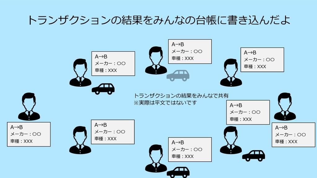 A→B メーカー︓〇〇 ⾞種︓XXX トランザクションの結果をみんなで共有 ※実際は平⽂ではな...