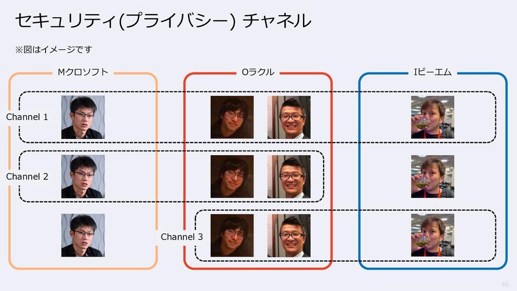 46 セキュリティ(プライバシー) チャネル ※図はイメージです Mクロソフト Oラクル Iビ...