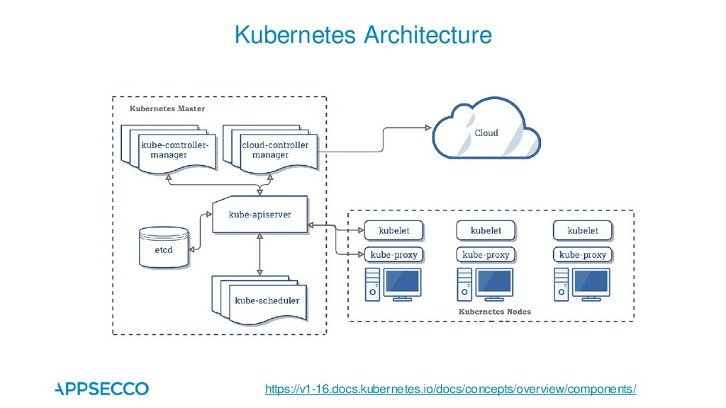 Kubernetes Architecture https://v1-16.docs.kube...