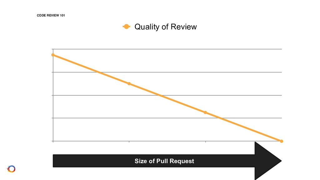 CODE REVIEW 101 Quality of Review  Size of Pul...