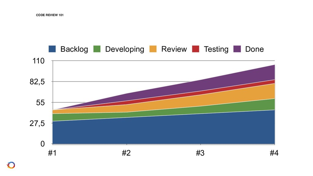 CODE REVIEW 101 0 27,5 55 82,5 110 #1 #2 #3 #4 ...