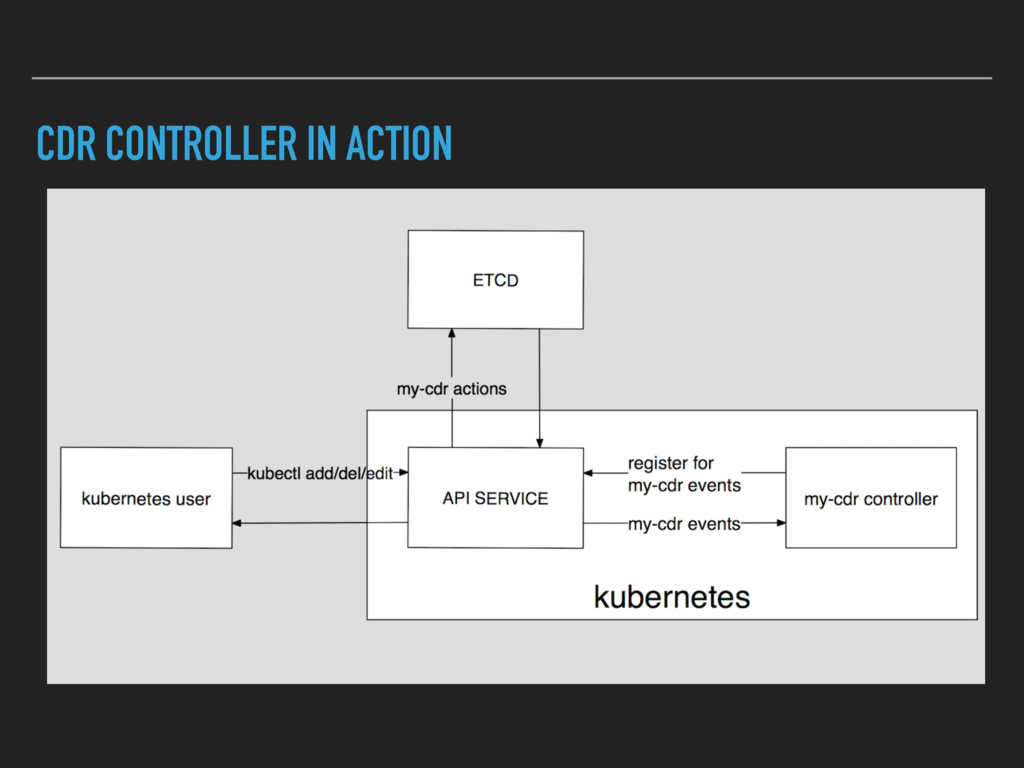 CDR CONTROLLER IN ACTION