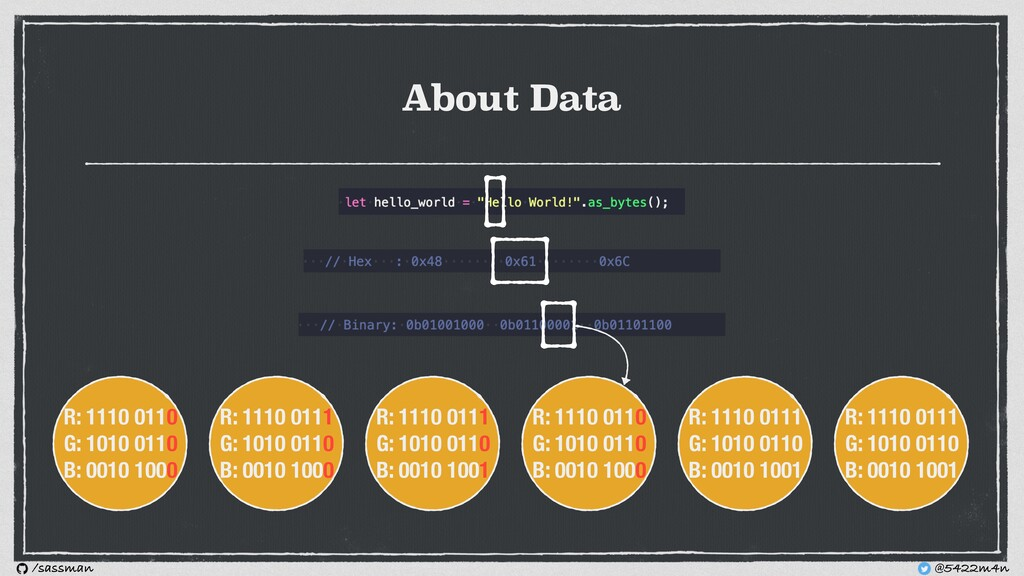 About Data R: 1110 0110 G: 1010 0110 B: 0010 10...
