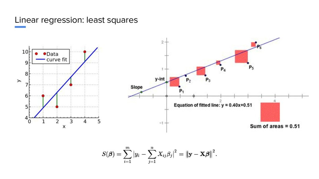Linear regression: least squares