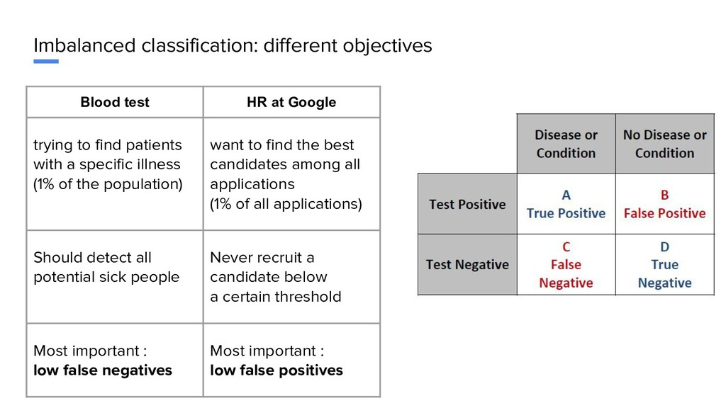 Imbalanced classification: different objectives...