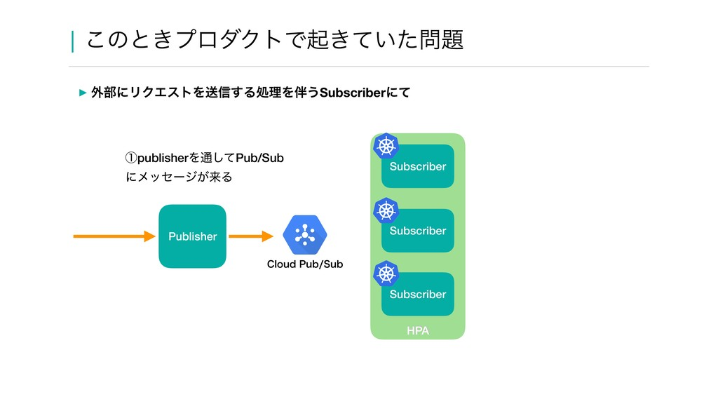 HPA Subscriber ᶃpublisherΛ௨ͯ͠Pub/Sub ʹϝοηʔδ͕དྷΔ ...