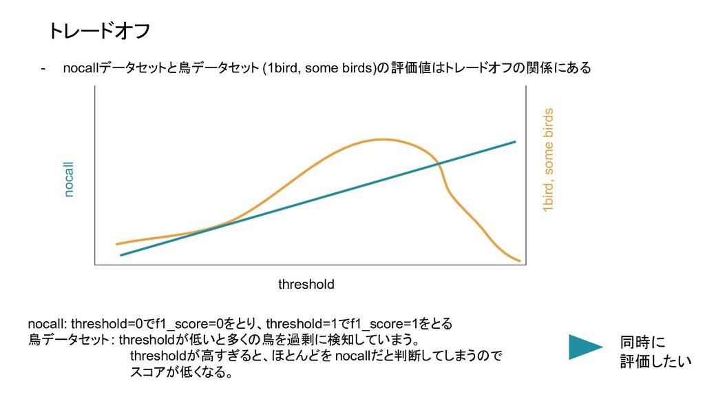 トレードオフ - nocallデータセットと鳥データセット (1bird, some bird...