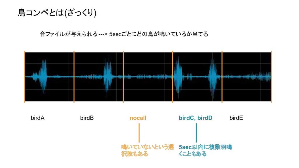 鳥コンペとは(ざっくり) 音ファイルが与えられる ---> 5secごとにどの鳥が鳴いているか...