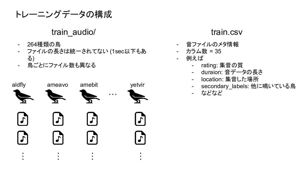 トレーニングデータの構成 aldfly ameavo amebit yetvir … … … ...