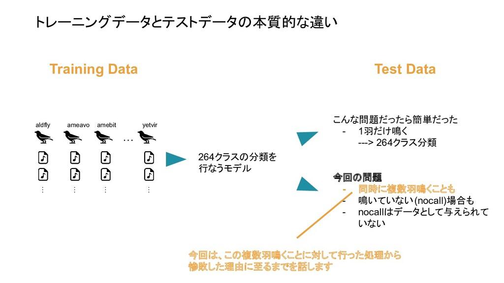 トレーニングデータとテストデータの本質的な違い aldfly ameavo amebit ye...