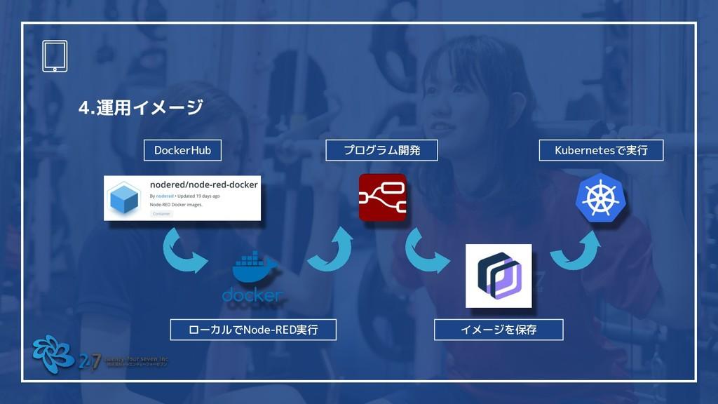 4.運用イメージ   DockerHub ローカルでNode-RED実行 プログラム開発 イメ...