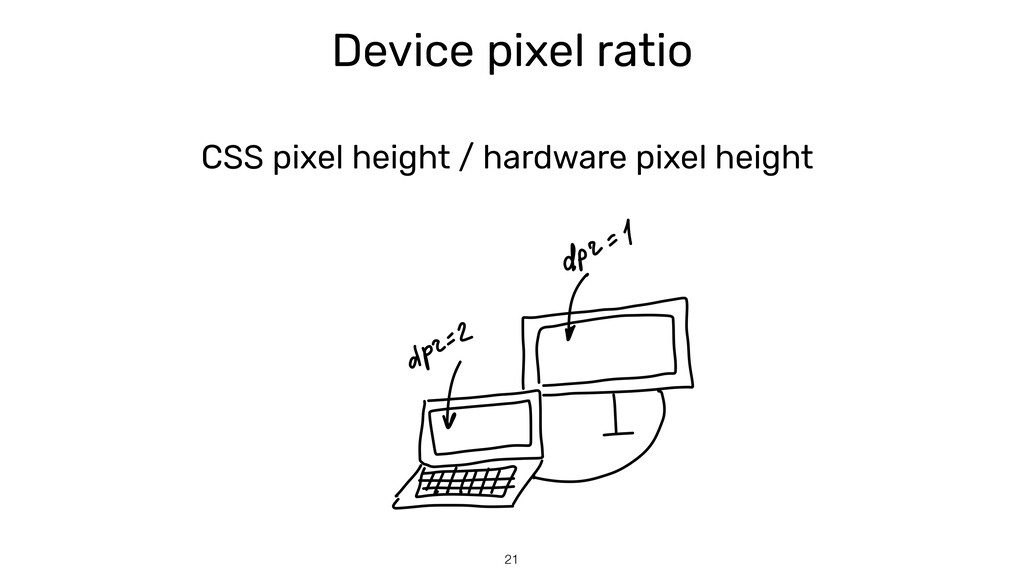Device pixel ratio СSS pixel height / hardware ...