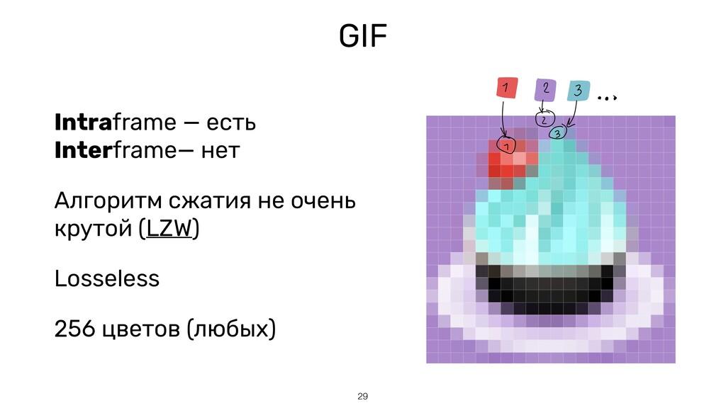 GIF Intraframe — есть Interframe— нет Алгоритм ...