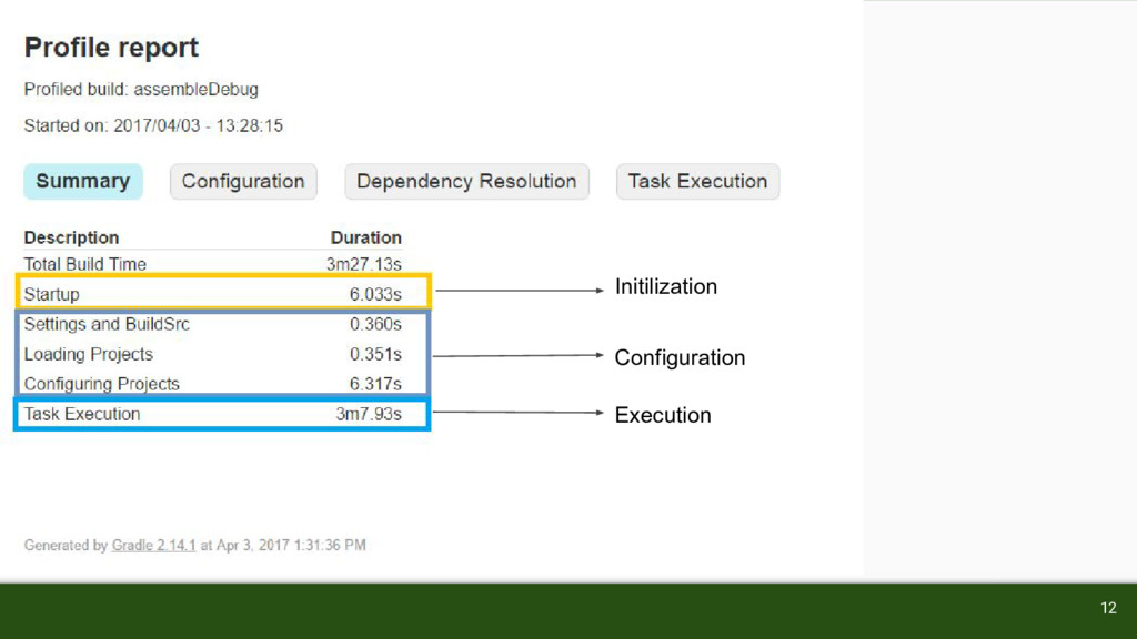 Initilization Configuration Execution 12