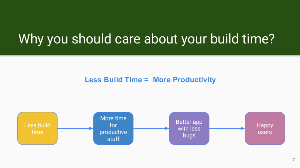 Less build time More time for productive stuff ...