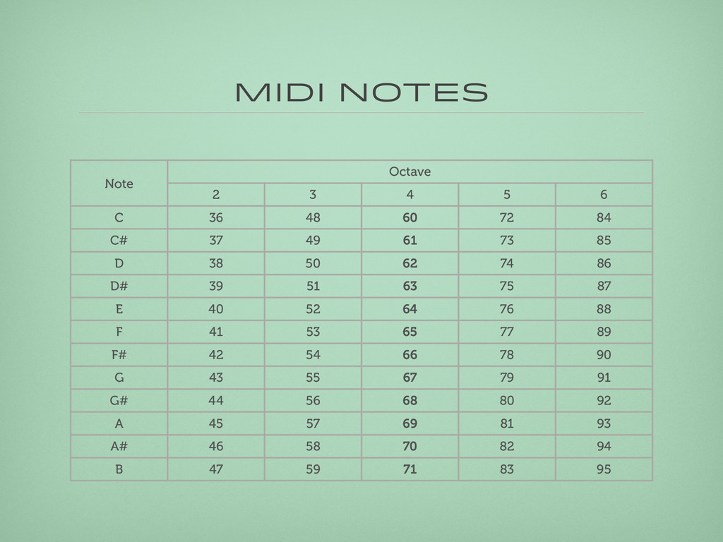 MIDI Notes Note Octave 2 3 4 5 6 C 36 48 60 72 ...