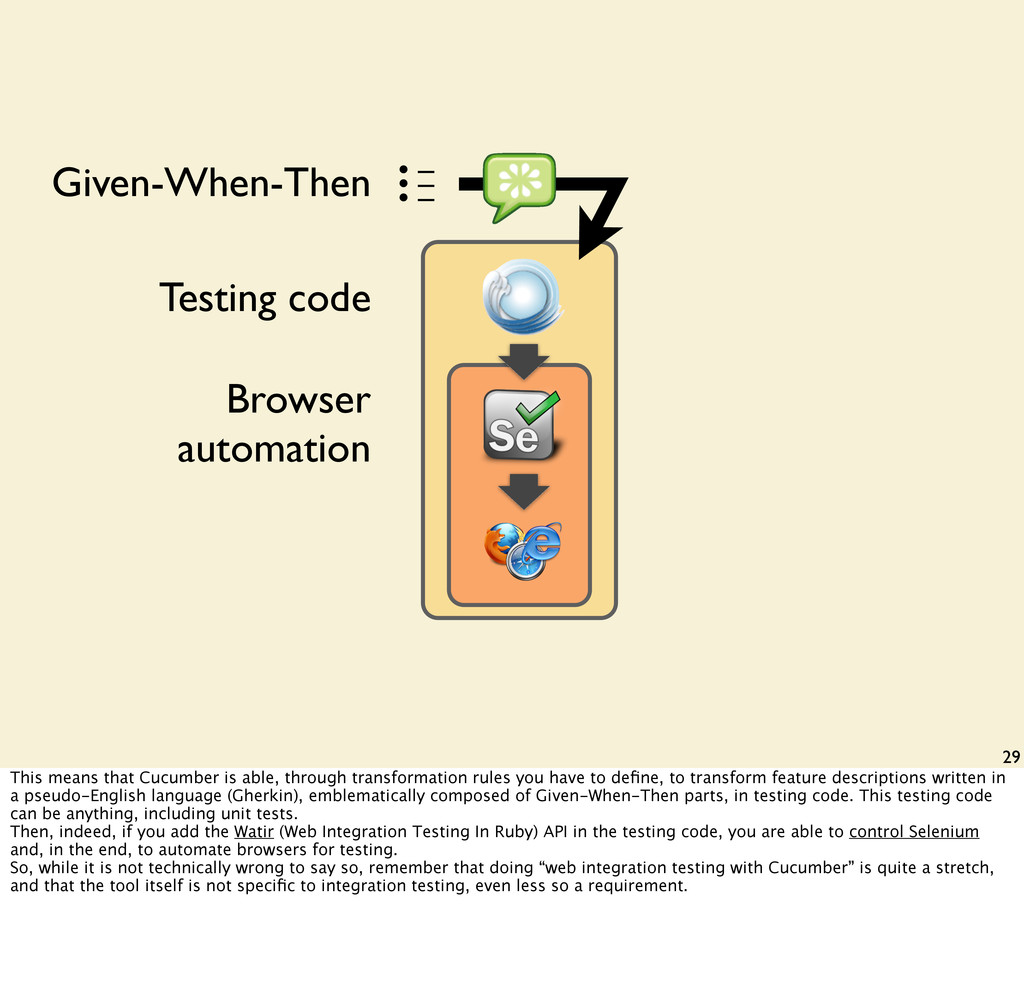 29 • – • – • – Given-When-Then Testing code Bro...