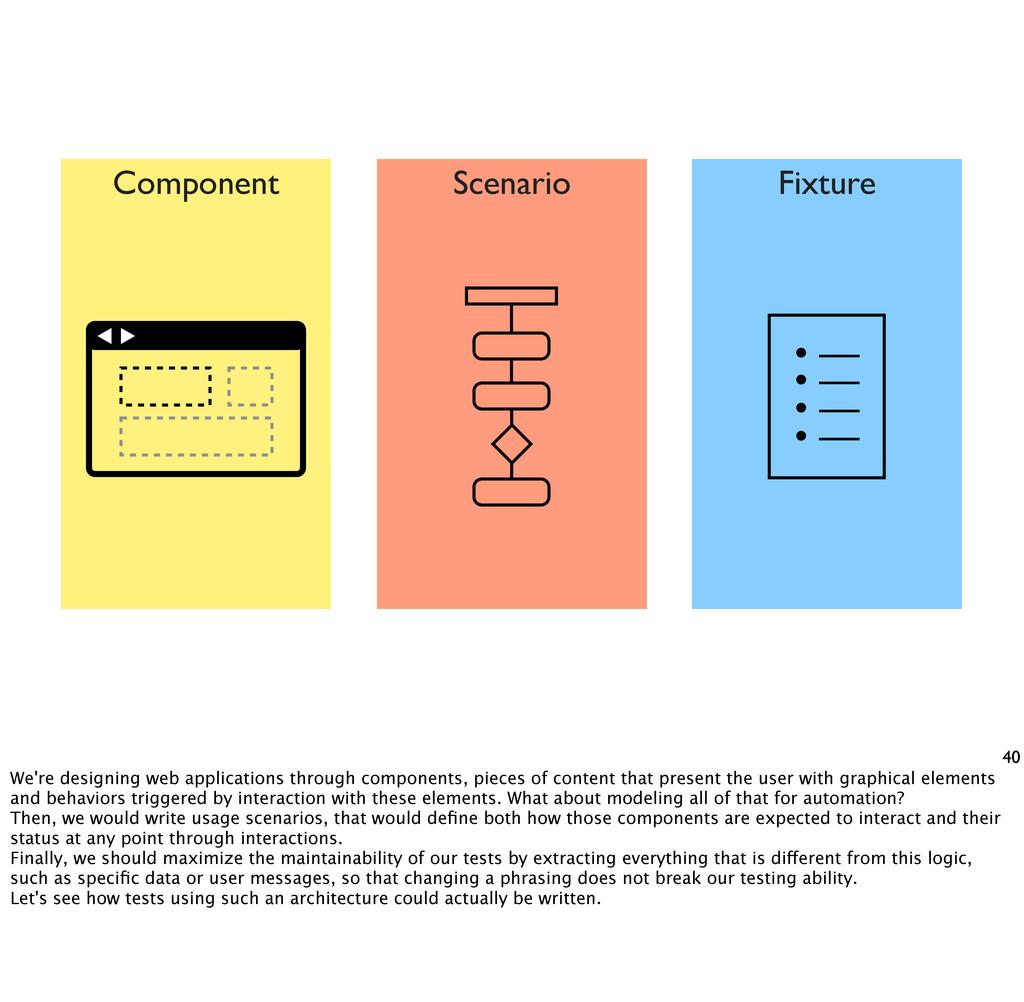 40 Component Fixture • — • — • — • — Scenario W...