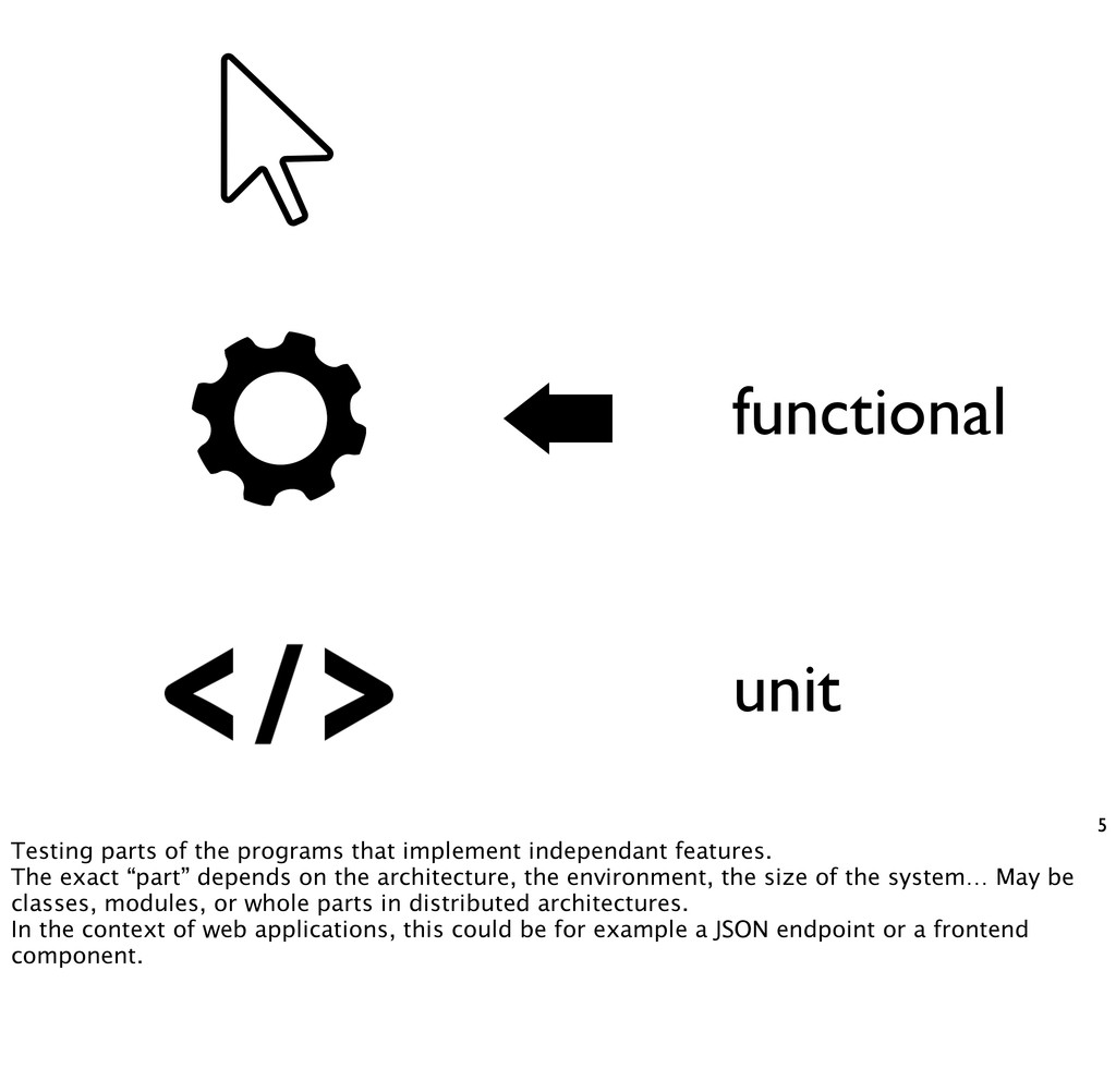 5 unit functional Testing parts of the programs...