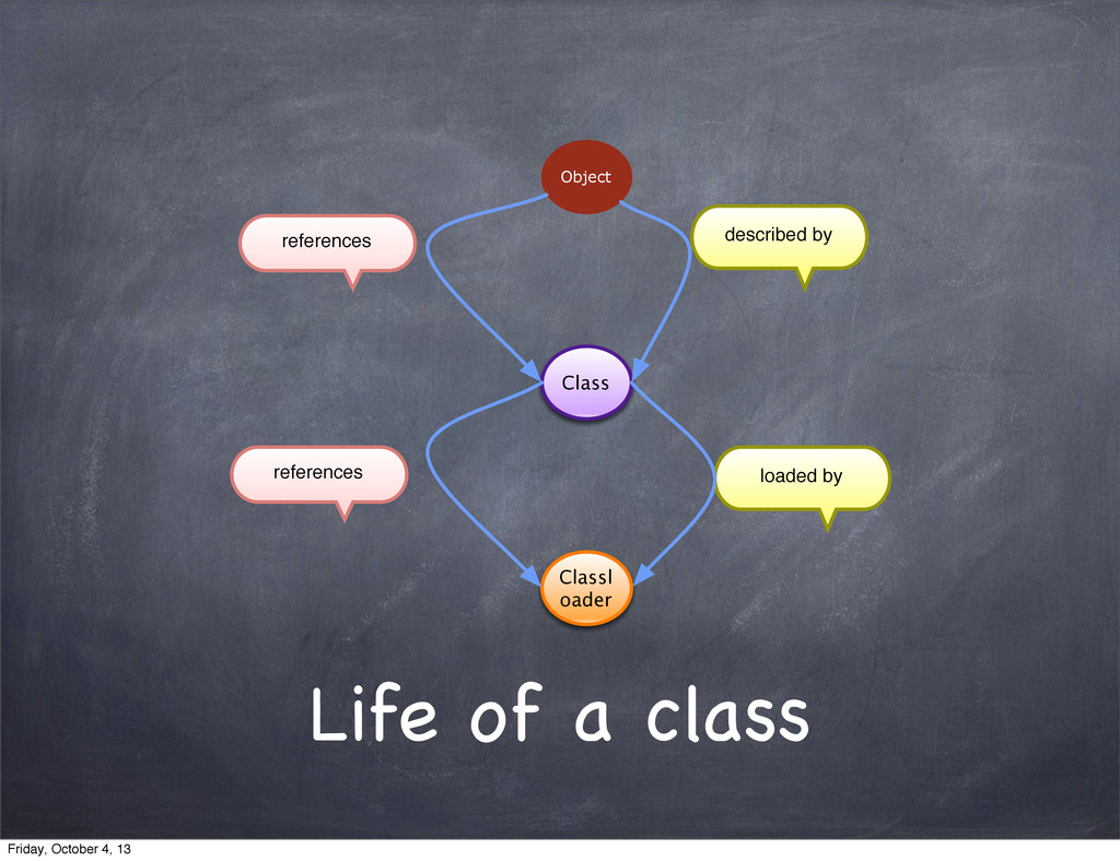 Life of a class described by loaded by referenc...