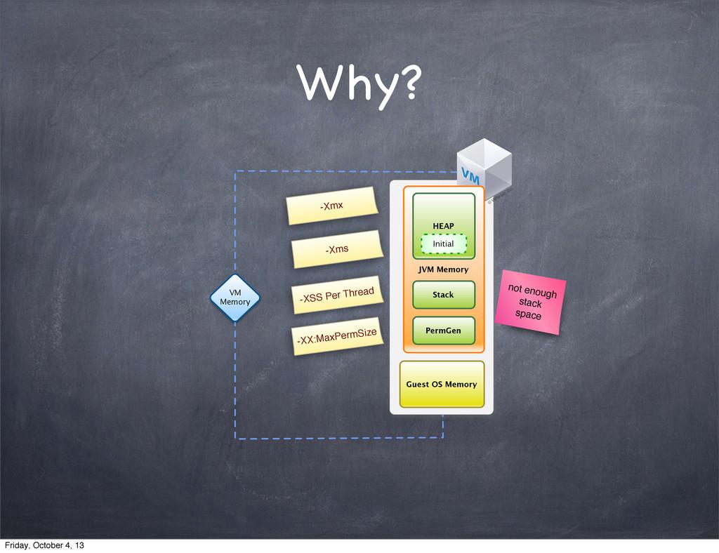 Why? VM Memory Guest OS Memory JVM Memory PermG...