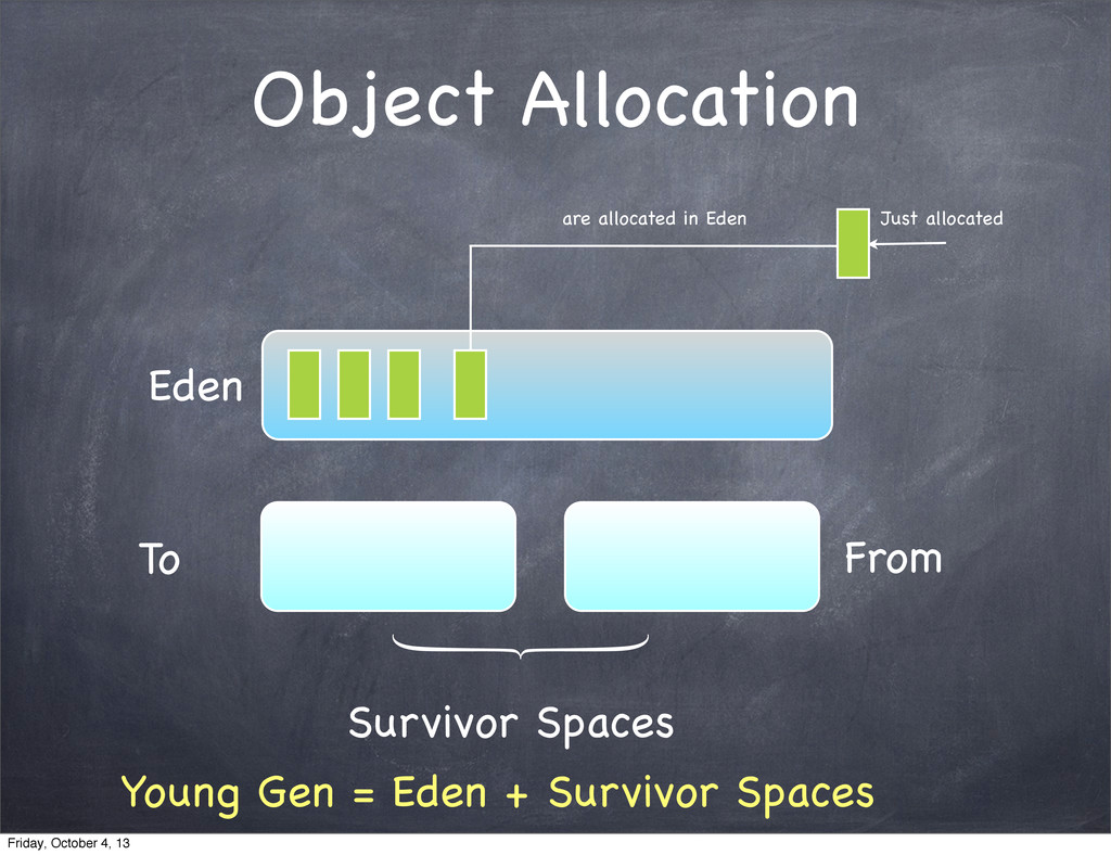 Eden To From Survivor Spaces Just allocated are...