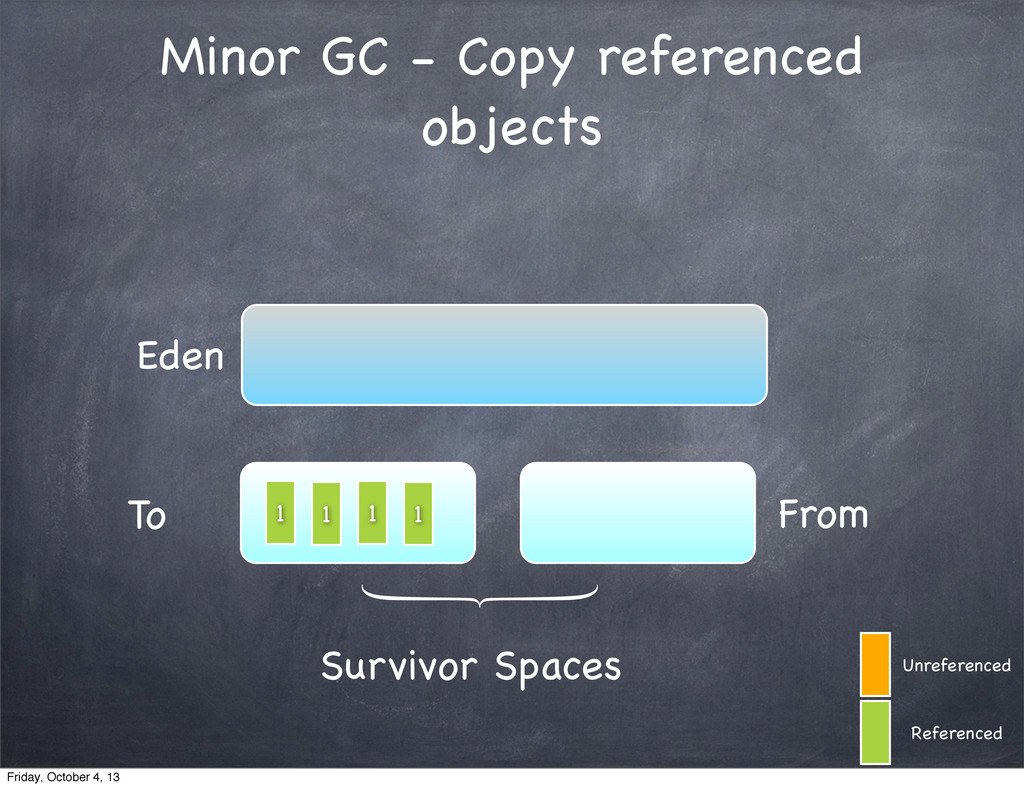 Minor GC - Copy referenced objects Eden To From...