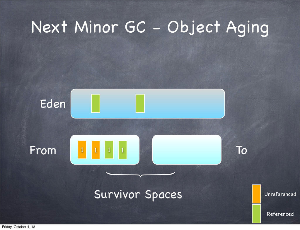 Next Minor GC - Object Aging Eden From To Survi...