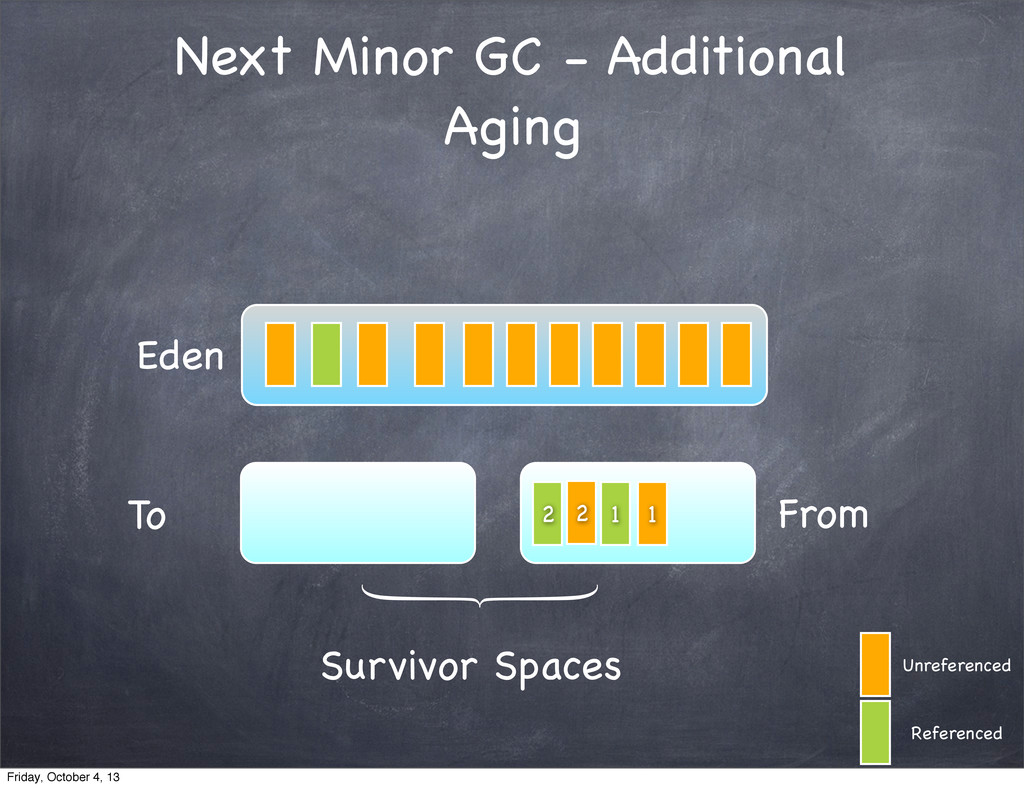 Next Minor GC - Additional Aging Eden To From S...