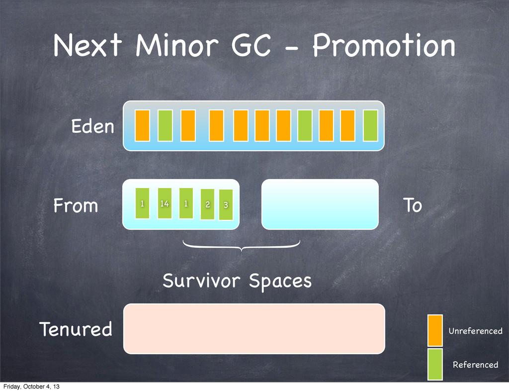 Next Minor GC - Promotion Eden From To Survivor...