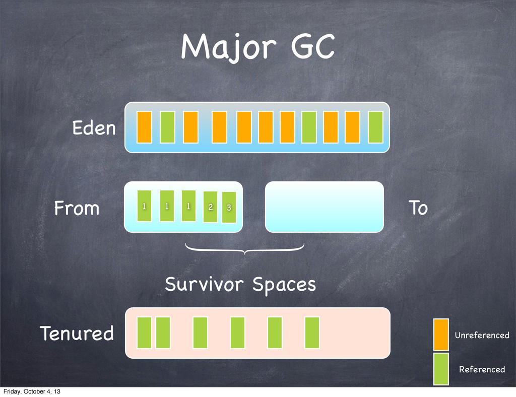 Major GC Eden From To Survivor Spaces Unreferen...