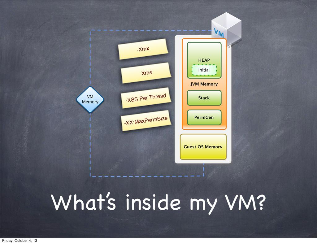 What's inside my VM? VM Memory Guest OS Memory ...