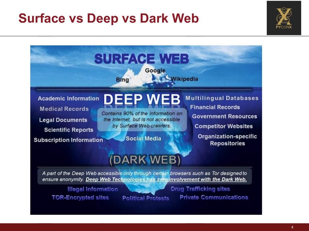 Surface vs Deep vs Dark Web 5
