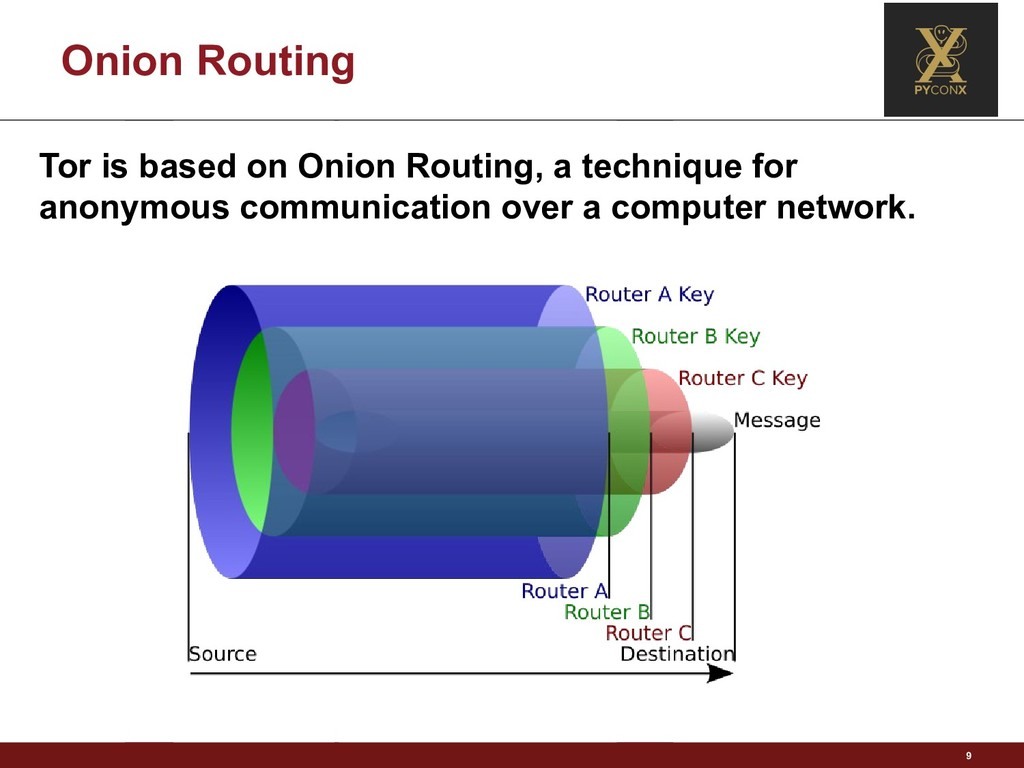 Onion Routing 9 Tor is based on Onion Routing, ...