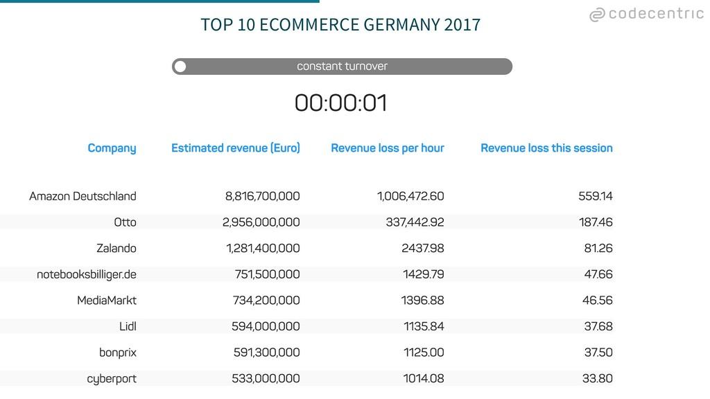 TOP 10 ECOMMERCE GERMANY 2017