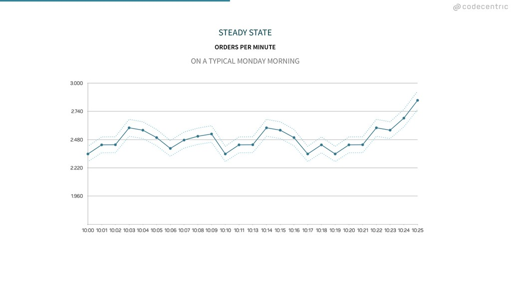 STEADY STATE ORDERS PER MINUTE ON A TYPICAL MON...