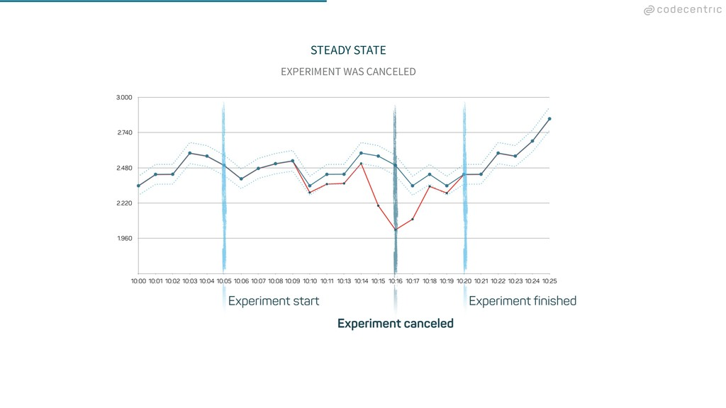 STEADY STATE EXPERIMENT WAS CANCELED