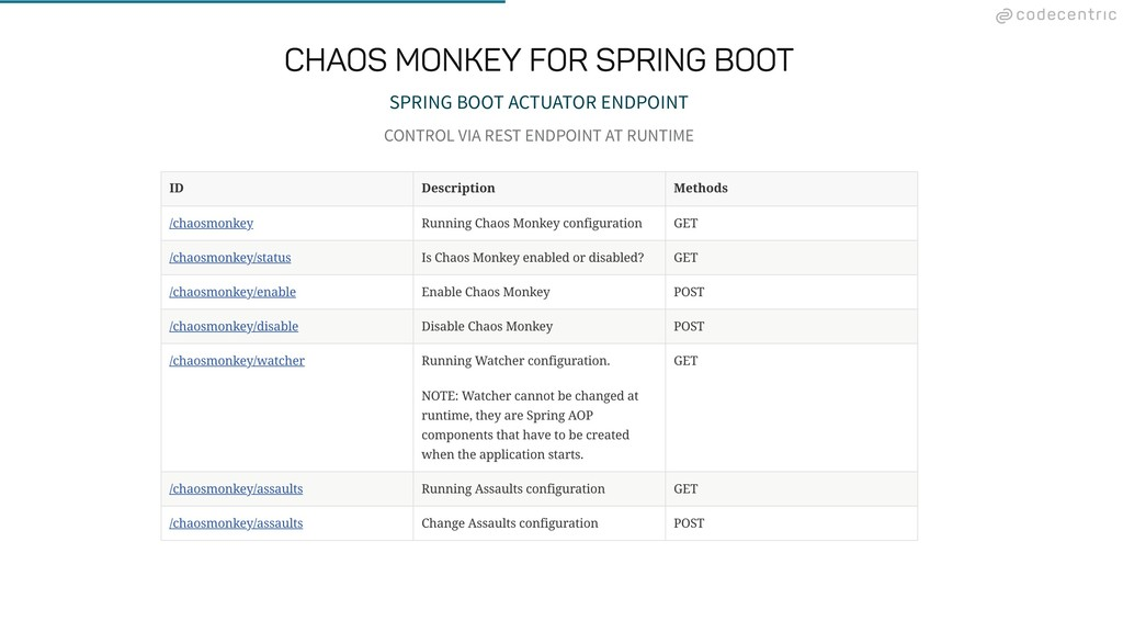 SPRING BOOT ACTUATOR ENDPOINT CONTROL VIA REST ...