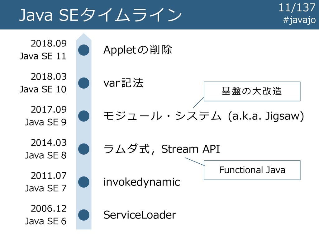 Java SEタイムライン invokedynamic ラムダ式, Stream API モジ...