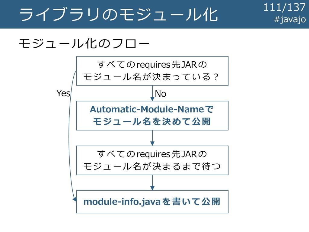 ライブラリのモジュール化 モジュール化のフロー すべてのrequires先JARの モジュール...
