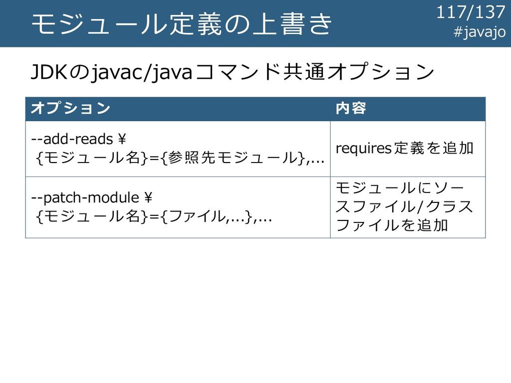 モジュール定義の上書き JDKのjavac/javaコマンド共通オプション オプション 内 容...