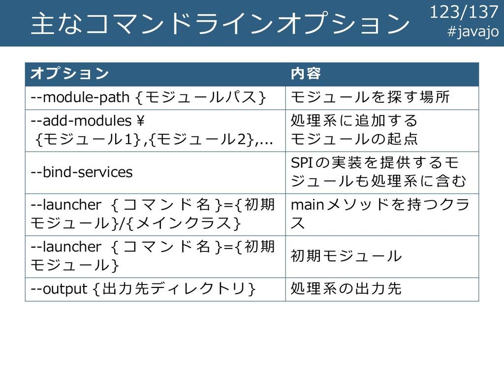 主なコマンドラインオプション #javajo オプション 内容 --module-path {...