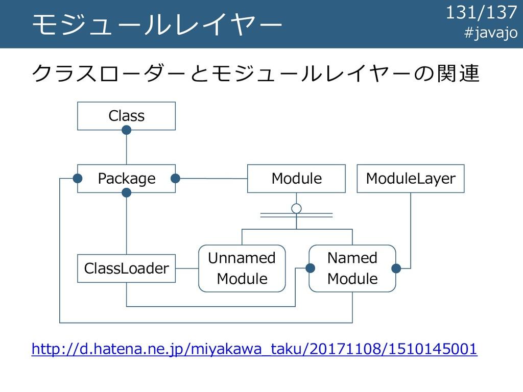 モジュールレイヤー クラスローダーとモジュールレイヤーの関連 Module ModuleLay...