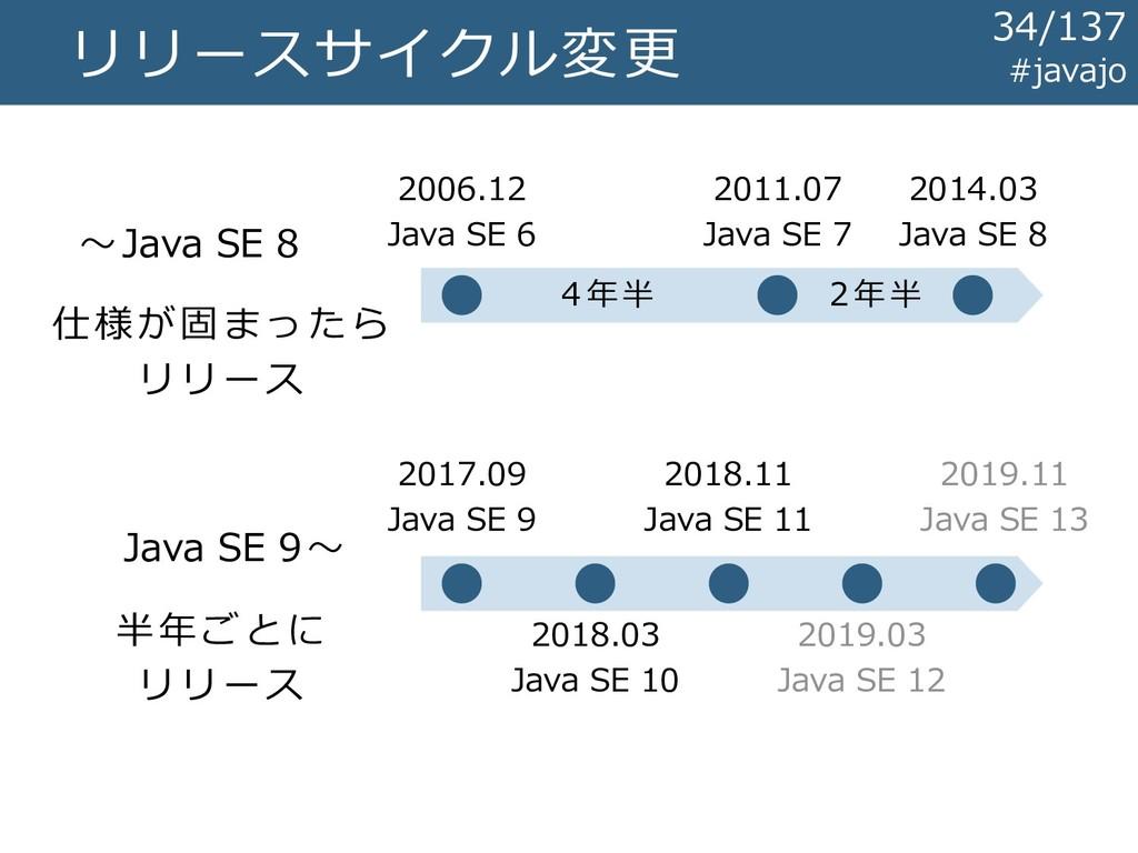 リリースサイクル変更 ~Java SE 8 Java SE 9~ 2006.12 Java S...