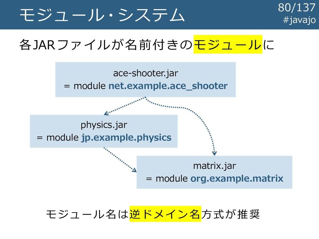 モジュール・システム 各JARファイルが名前付きのモジュールに ace-shooter.jar...