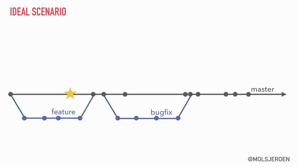 @MOLSJEROEN IDEAL SCENARIO master feature bugfix